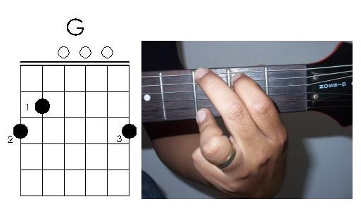 tutorial de guitarra