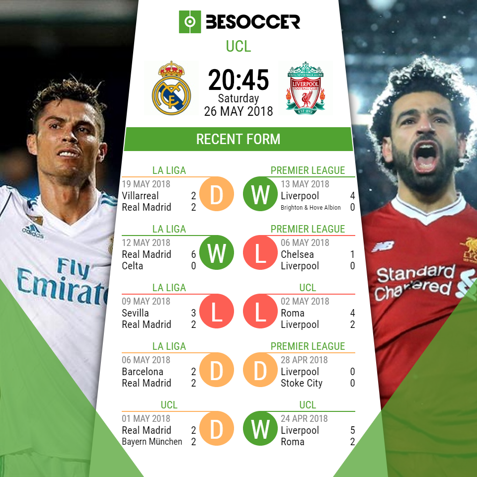 Real Madrid v Liverpool - Champions League final preview and