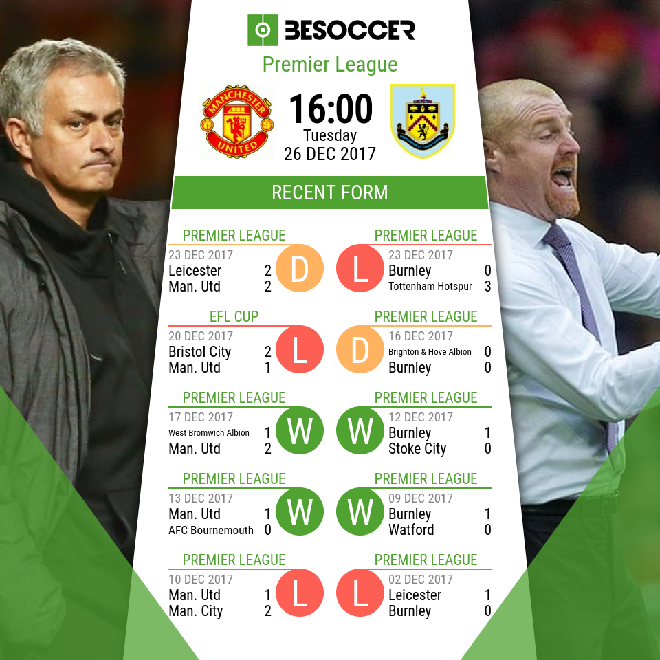 Manchester United V Burnley Preview And Possible Lineups