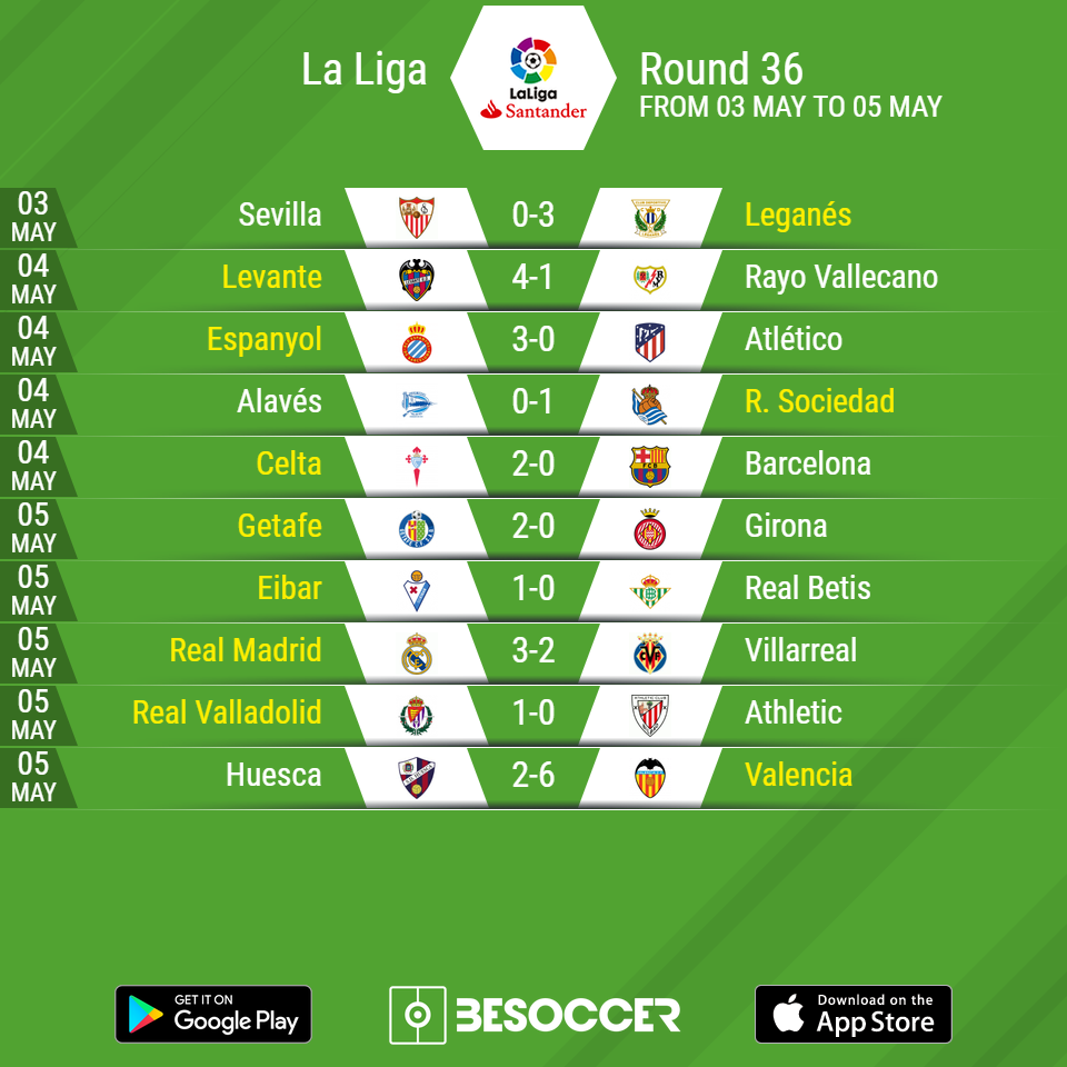 La Liga 2018 19 Results Table And Upcoming Fixtures Besoccer