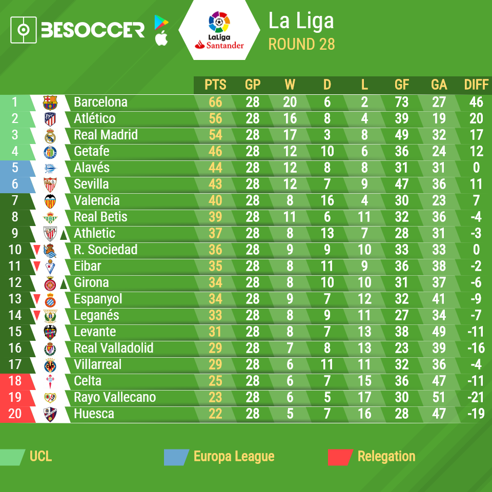 Spanish La Liga table and top scorers 2018-2019 - BeSoccer