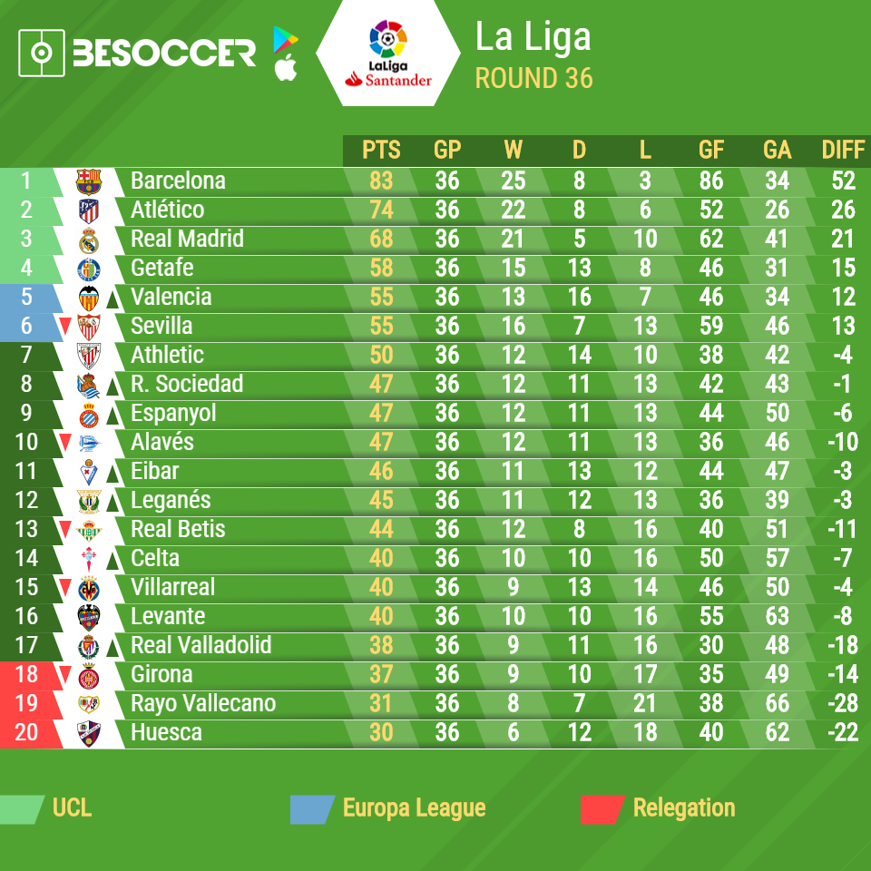 La Liga 2018/19: results, table and upcoming fixtures - BeSoccer